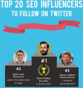 20 influenceurs SEO sur Twitter