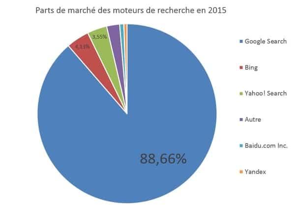 moteurs de recherche 2015