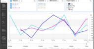 Advanced Web Ranking – suivi de positionnement