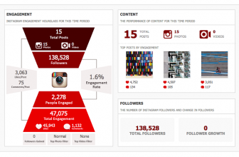 Découvrez les premières images d'Instagram Analytics